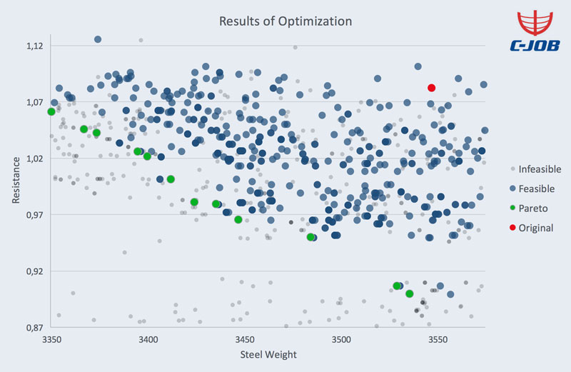 This graph shows the pareto frontier of optimum designs.