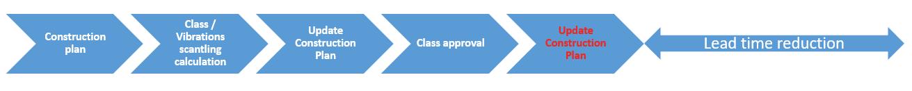 Integral approach roadmap